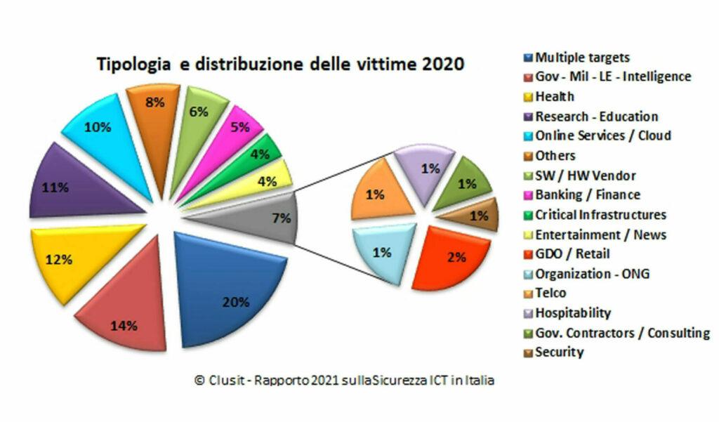 Tipologia e distribuzione delle vittime 2020